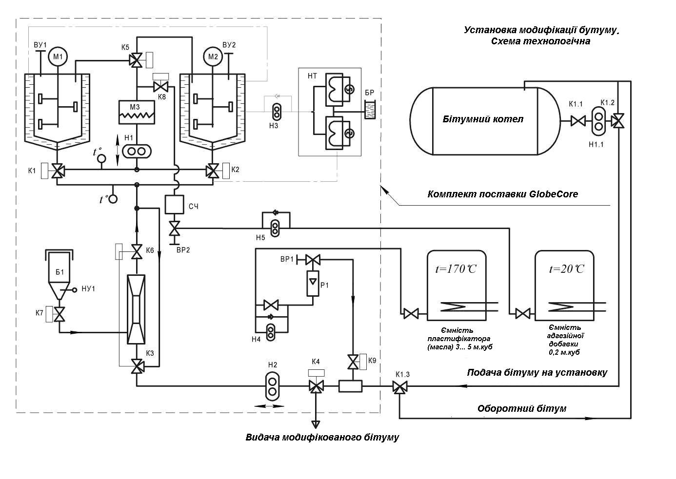 Установка модифікації бітумів полімерами УВБ 2 (4 7 м3/год)